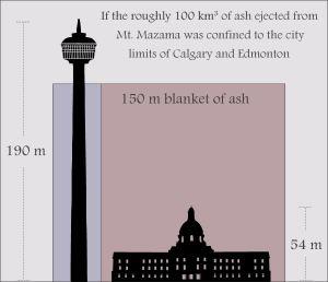 Ash depth comparison