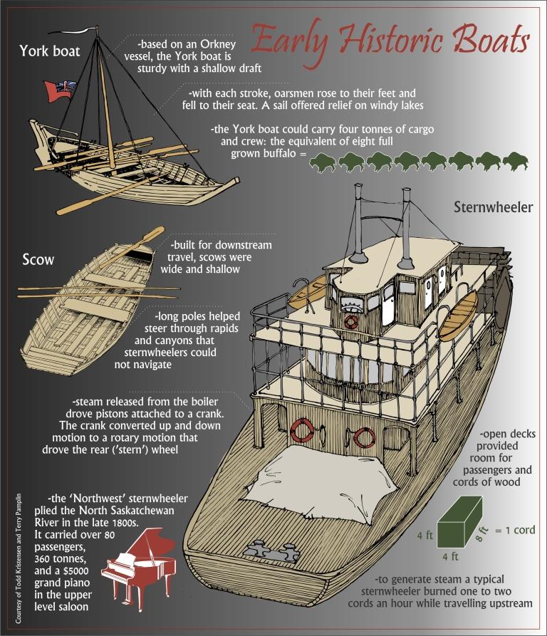 Figure 7. Historic boat compilation blog