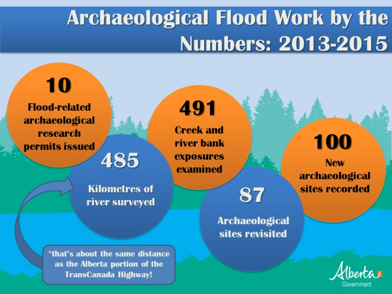 Flood Work by the Numbers_CH_2