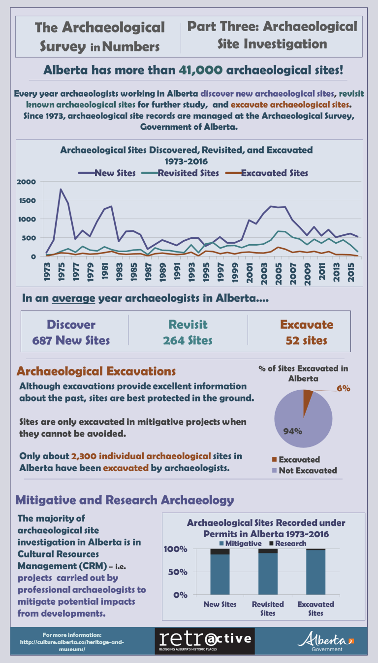 Archaeological Survey in Numbers Part Three Archaeological Site Investigation