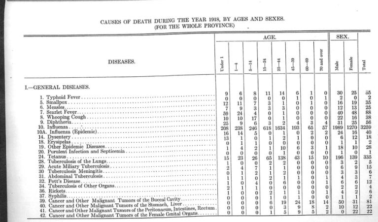 1918 Vital Stats report - statistics