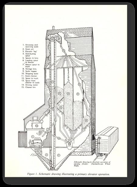 A diagram illustrating how a standard grain elevator operated.